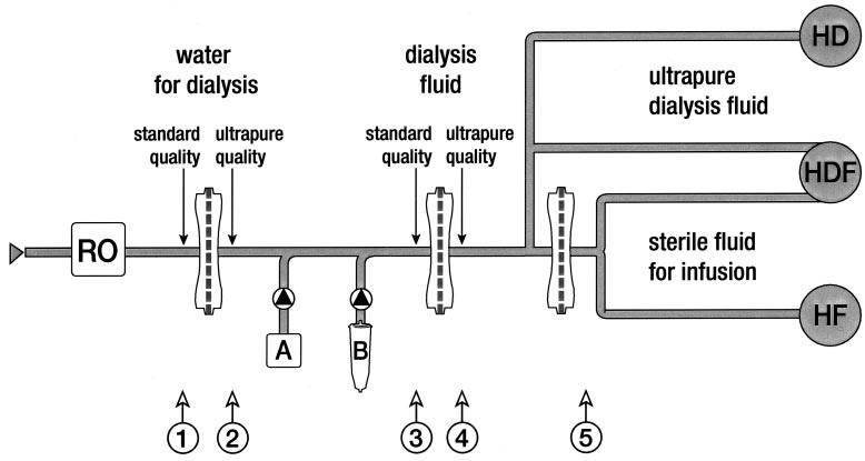 xử lý nước thận nhân tạo
